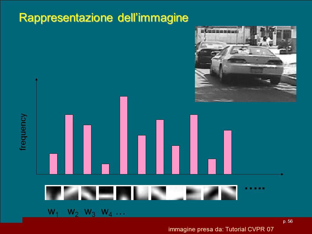….. Rappresentazione dell'immagine w1 w2 w3 w4 … frequency