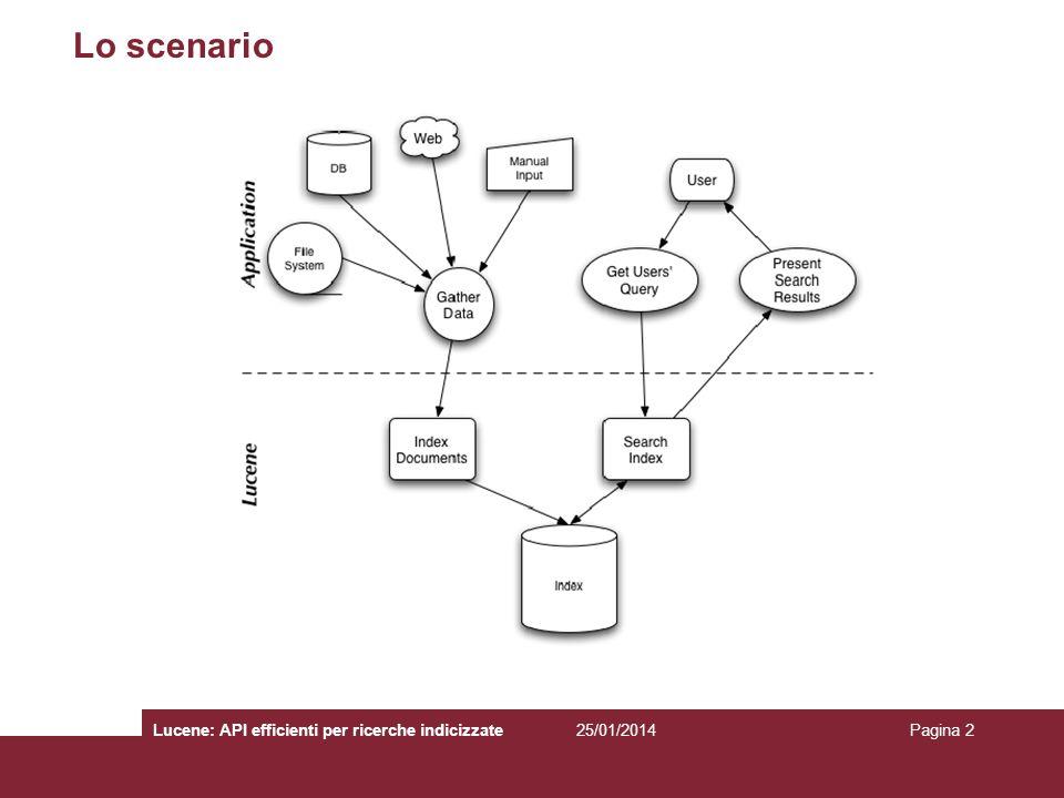 Lo scenario Lucene: API efficienti per ricerche indicizzate 27/03/2017