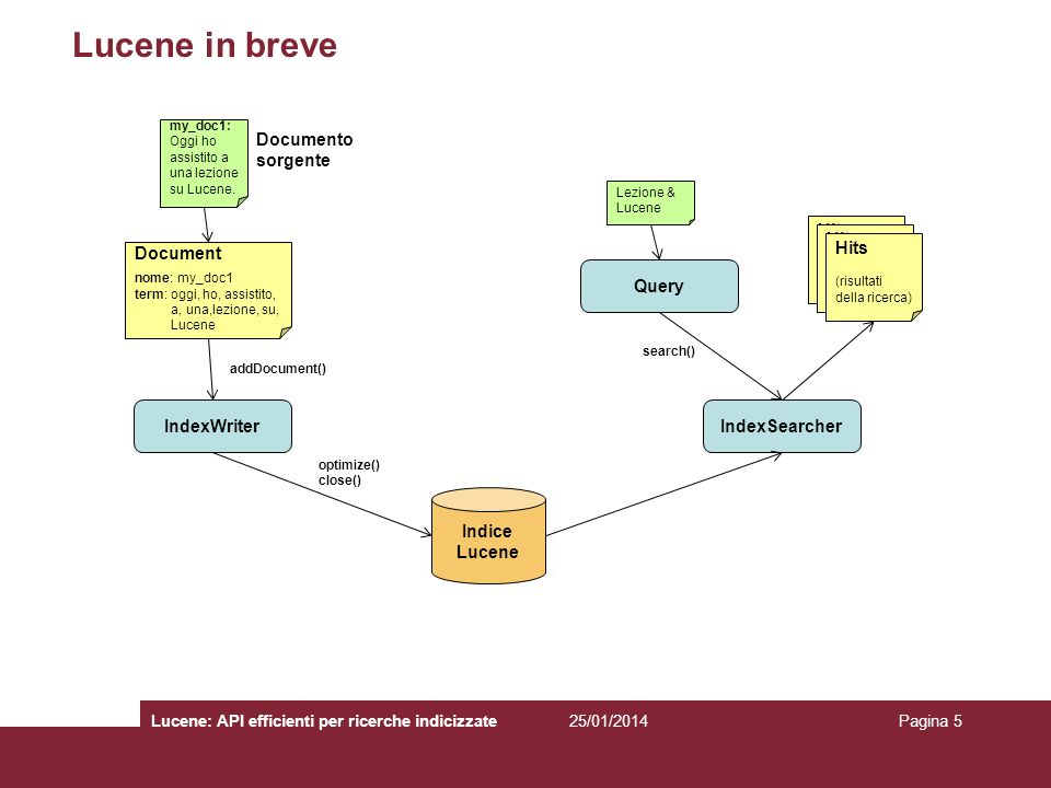 Lucene in breve Documento sorgente Hits Hits Hits Document Query