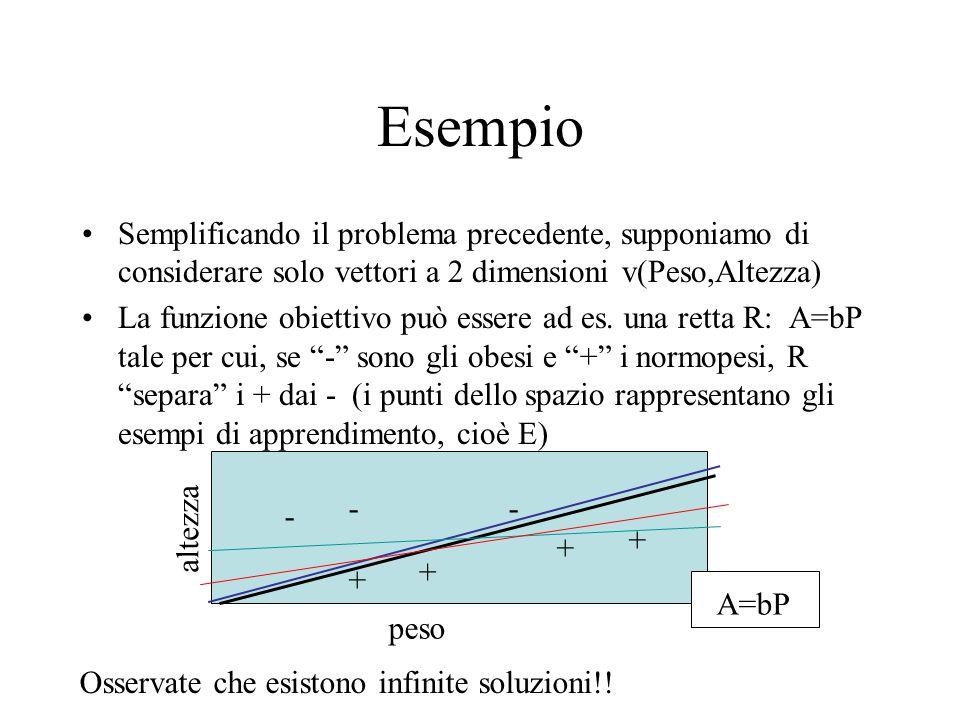 Esempio Semplificando il problema precedente, supponiamo di considerare solo vettori a 2 dimensioni v(Peso,Altezza)