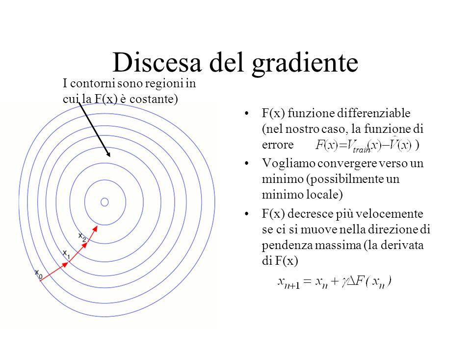 Discesa del gradiente I contorni sono regioni in