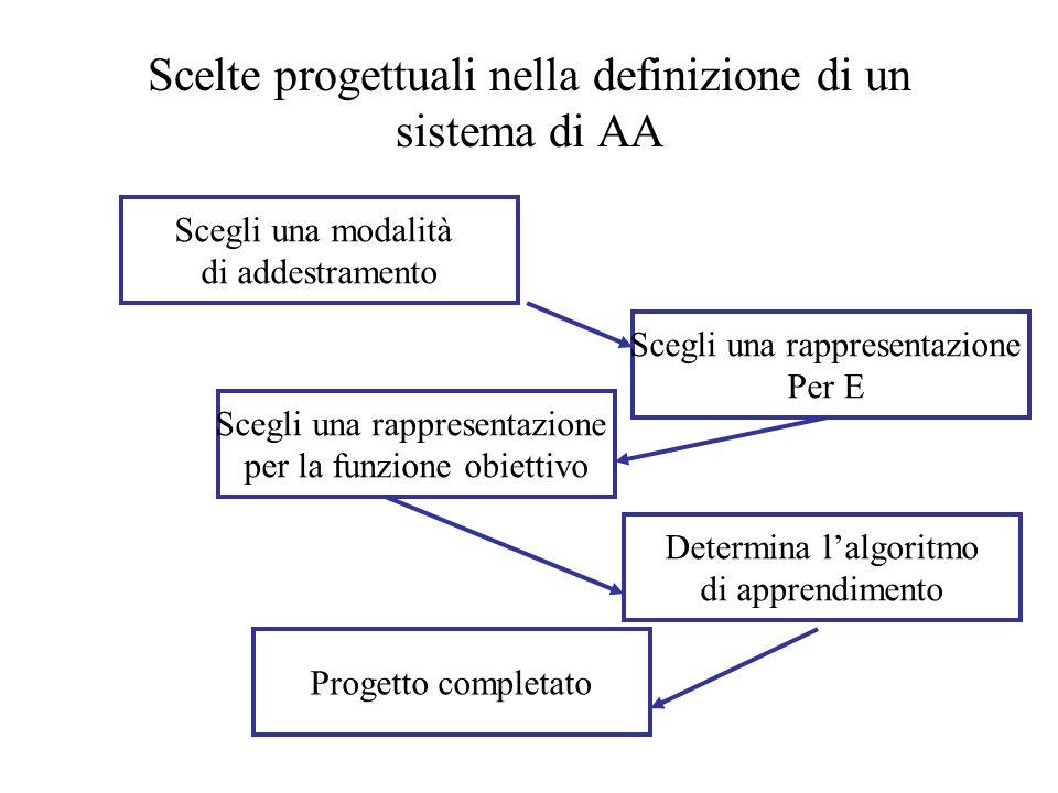 Scelte progettuali nella definizione di un sistema di AA