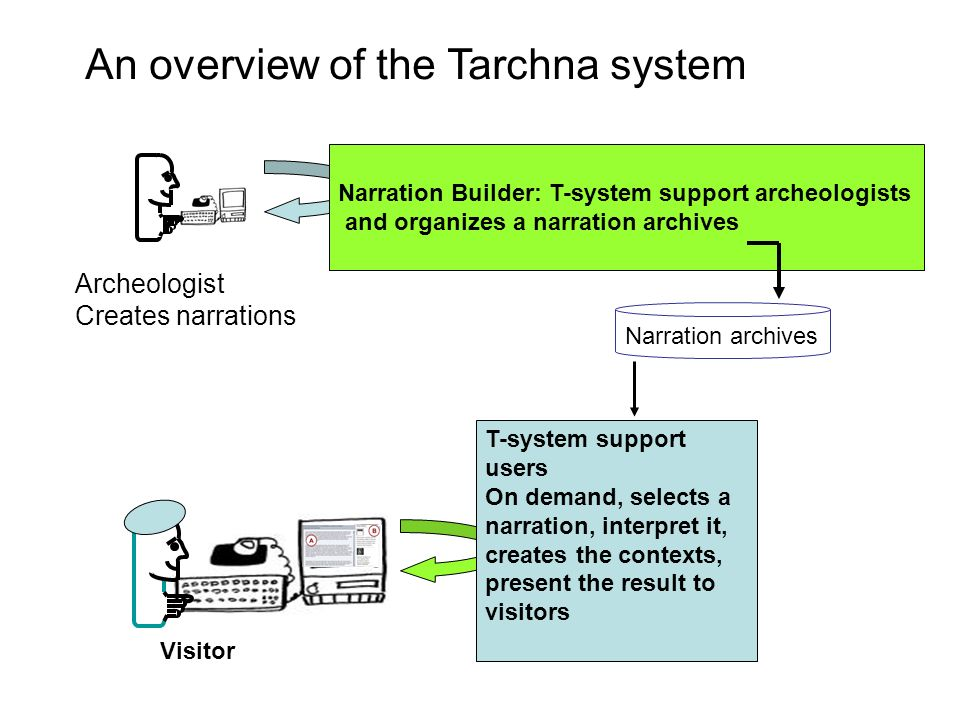 An overview of the Tarchna system
