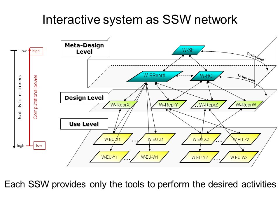 Interactive system as SSW network
