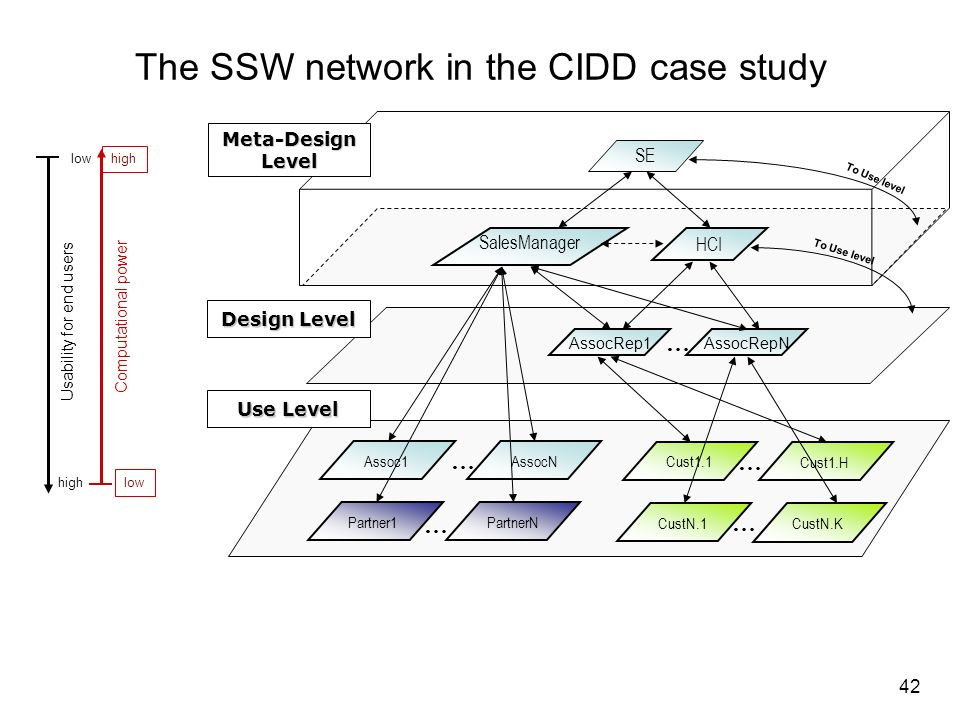 The SSW network in the CIDD case study