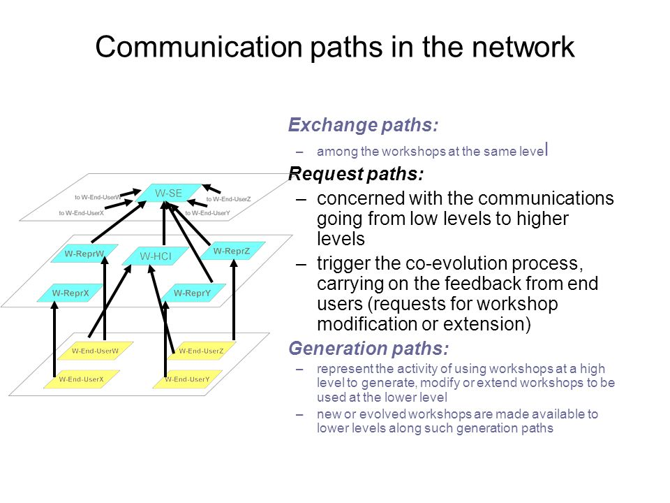 Communication paths in the network