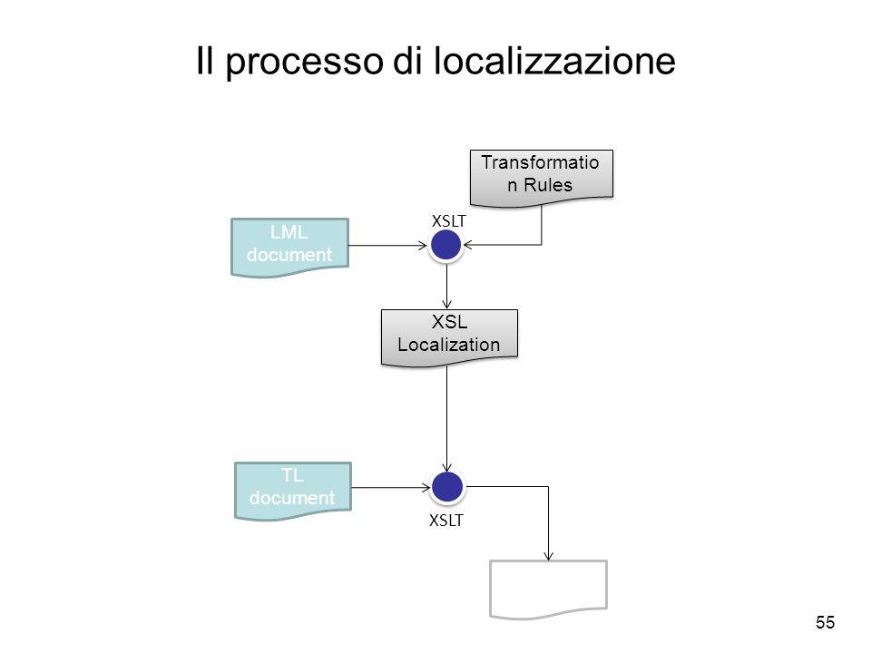 Il processo di localizzazione