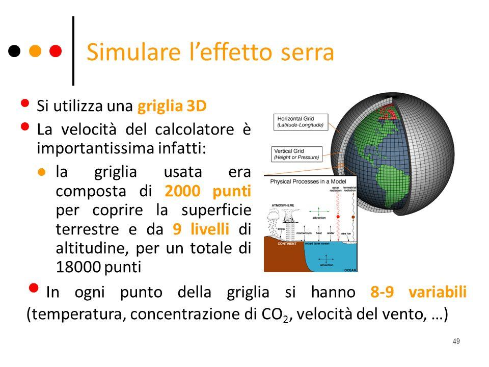 Simulare l'effetto serra
