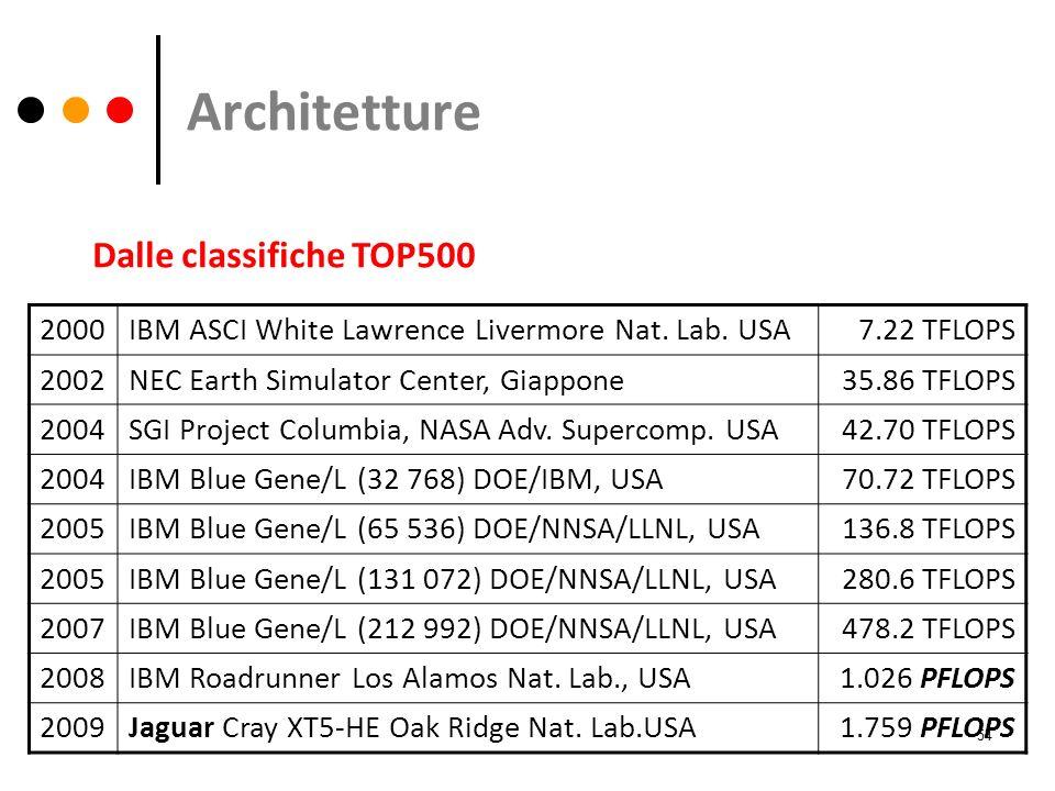 Architetture Dalle classifiche TOP500 2000