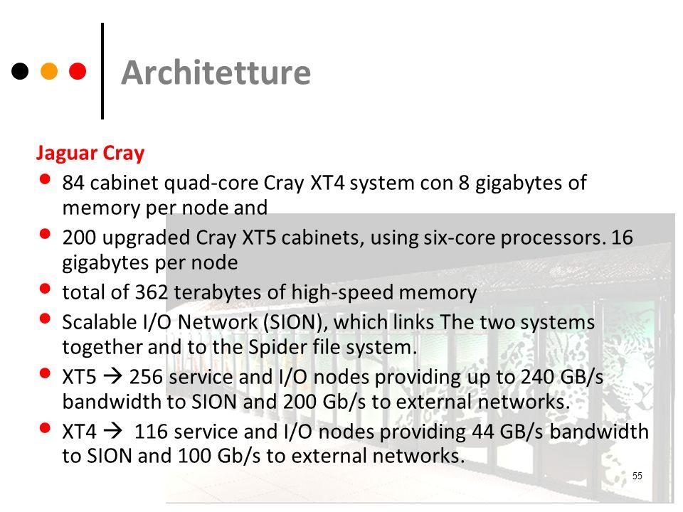 Architetture Jaguar Cray