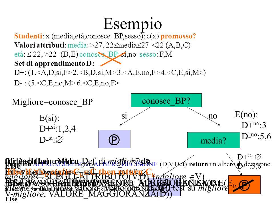 Esempio    Migliore=conosce_BP conosce_BP E(si): D+si:1,2,4 D-si: