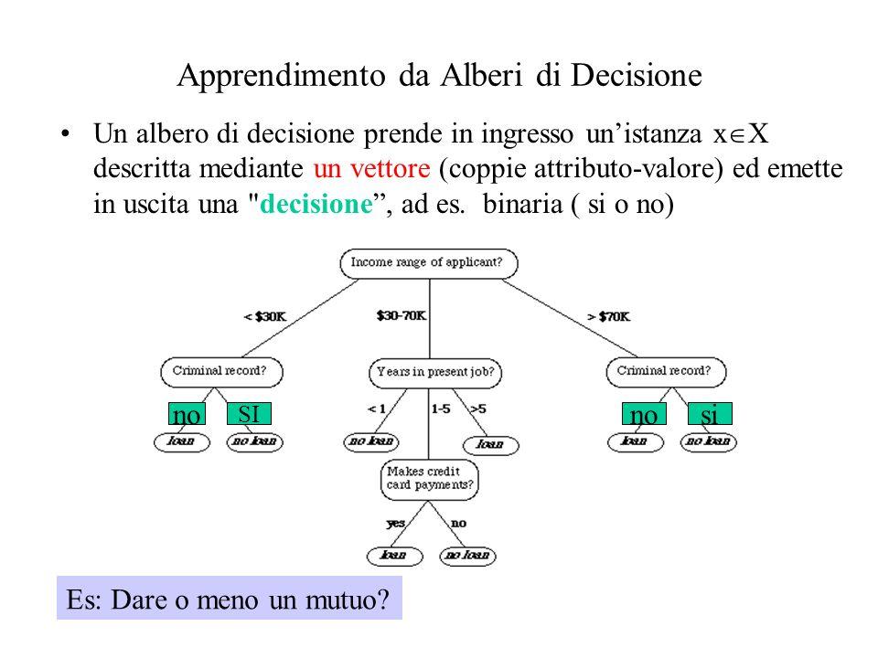 Apprendimento da Alberi di Decisione