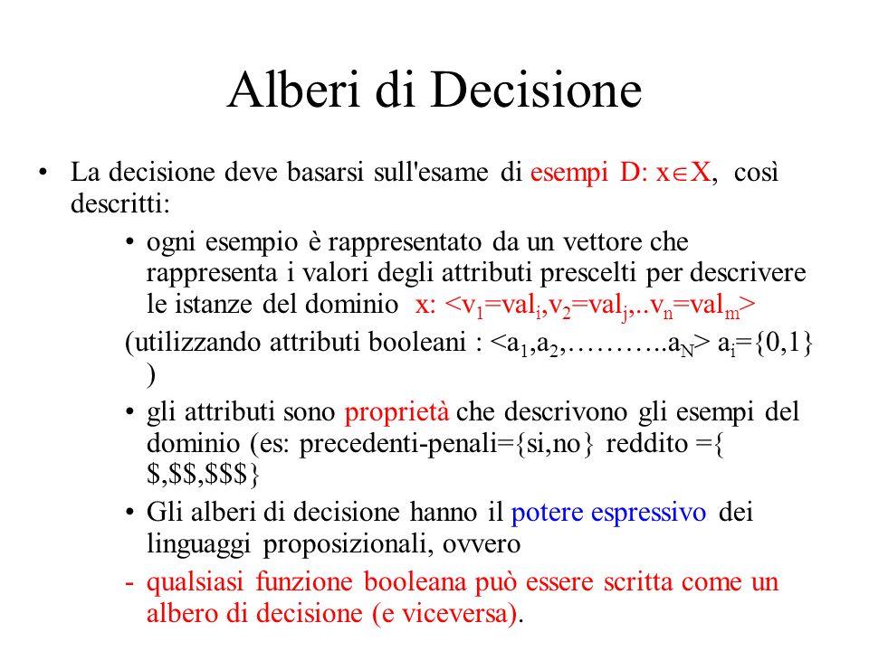 Alberi di DecisioneLa decisione deve basarsi sull esame di esempi D: xX, così descritti: