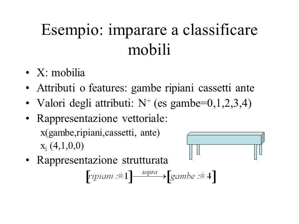 Esempio: imparare a classificare mobili