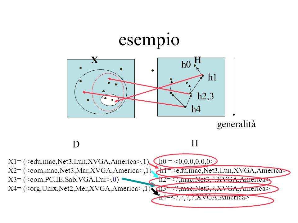esempio h2,3 h1 X H generalità h4 h0 D H