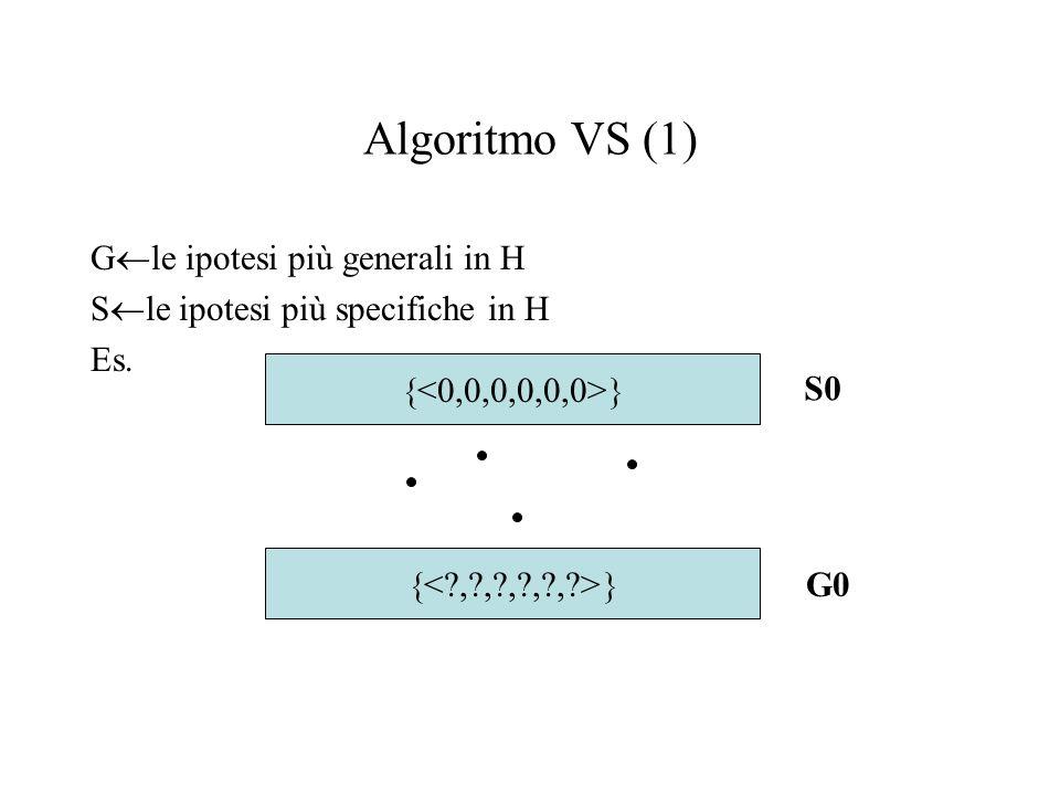 Algoritmo VS (1) Gle ipotesi più generali in H