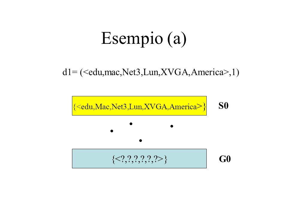<edu,Mac,Net3,Lun,XVGA,America>