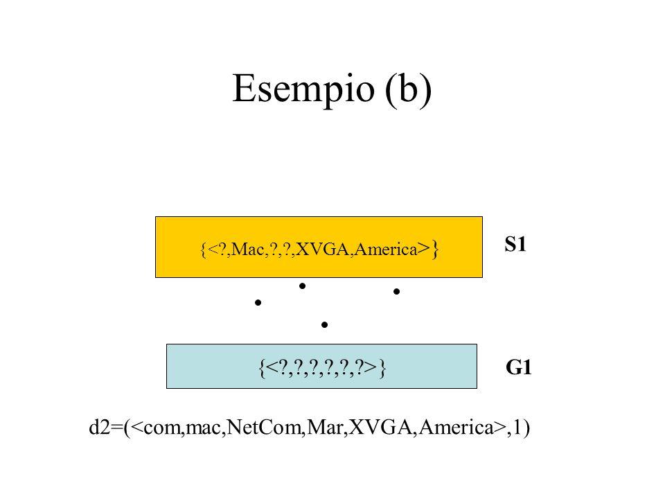Esempio (b) S1 < , , , , , > G1