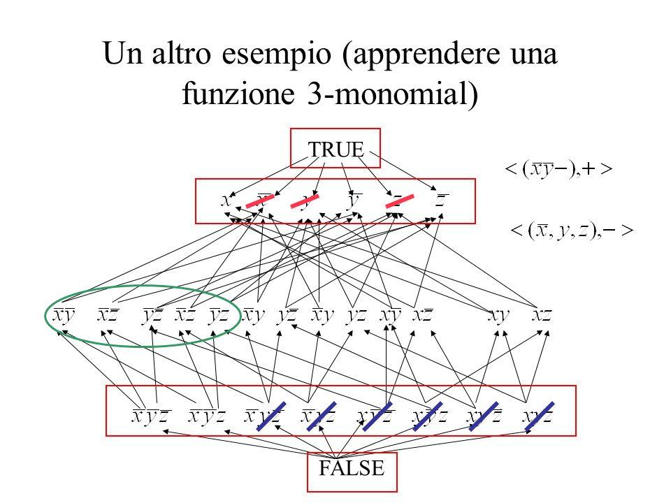 Un altro esempio (apprendere una funzione 3-monomial)