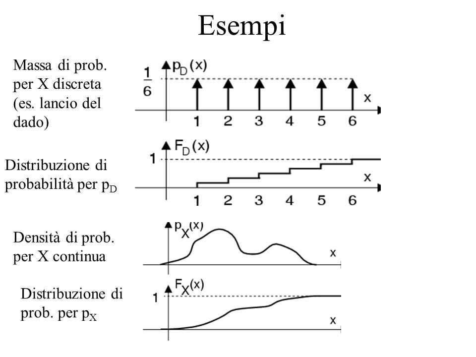 Esempi Massa di prob. per X discreta (es. lancio del dado)