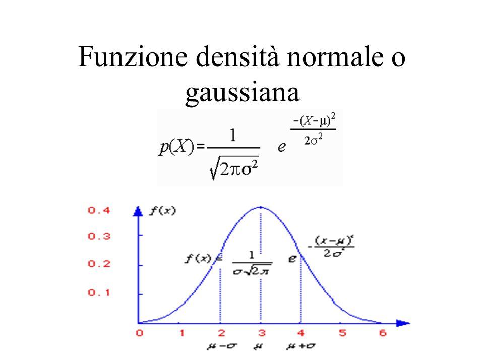 Funzione densità normale o gaussiana