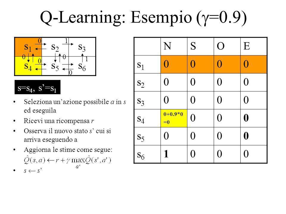 Q-Learning: Esempio (=0.9)