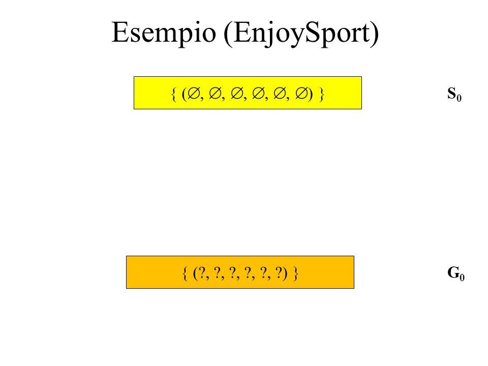 Esempio (EnjoySport)  (, , , , , )  S0  ( , , , , , ) 