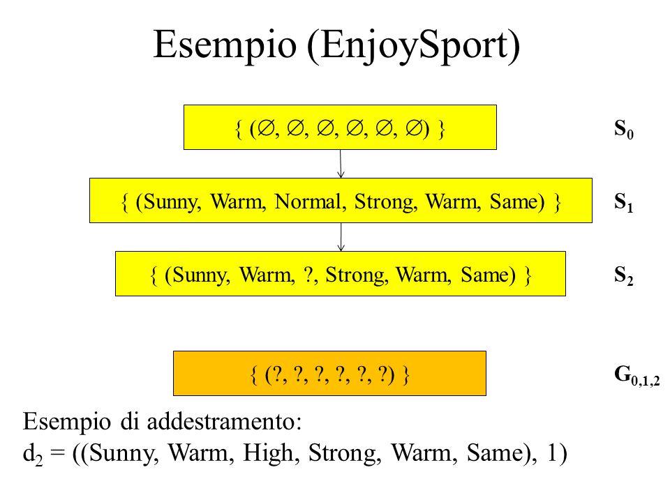 Esempio (EnjoySport) Esempio di addestramento: