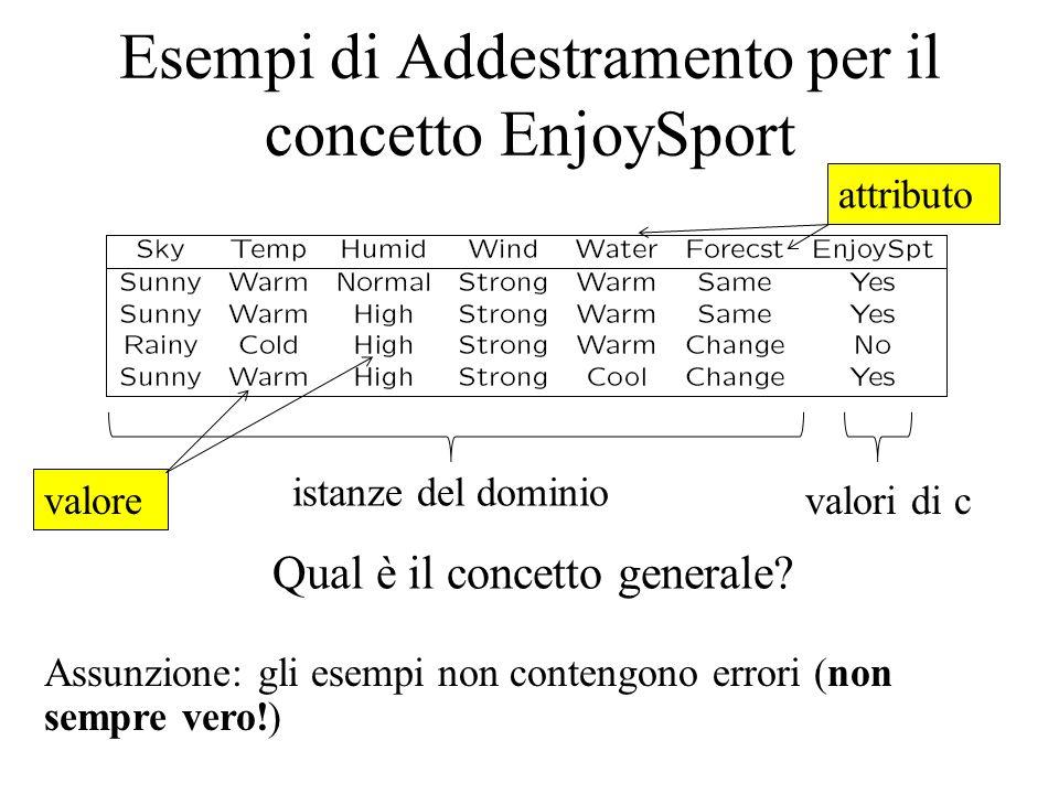 Esempi di Addestramento per il concetto EnjoySport