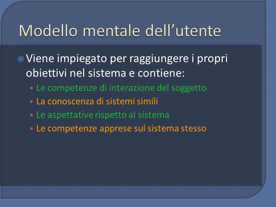 Modello mentale dell'utente
