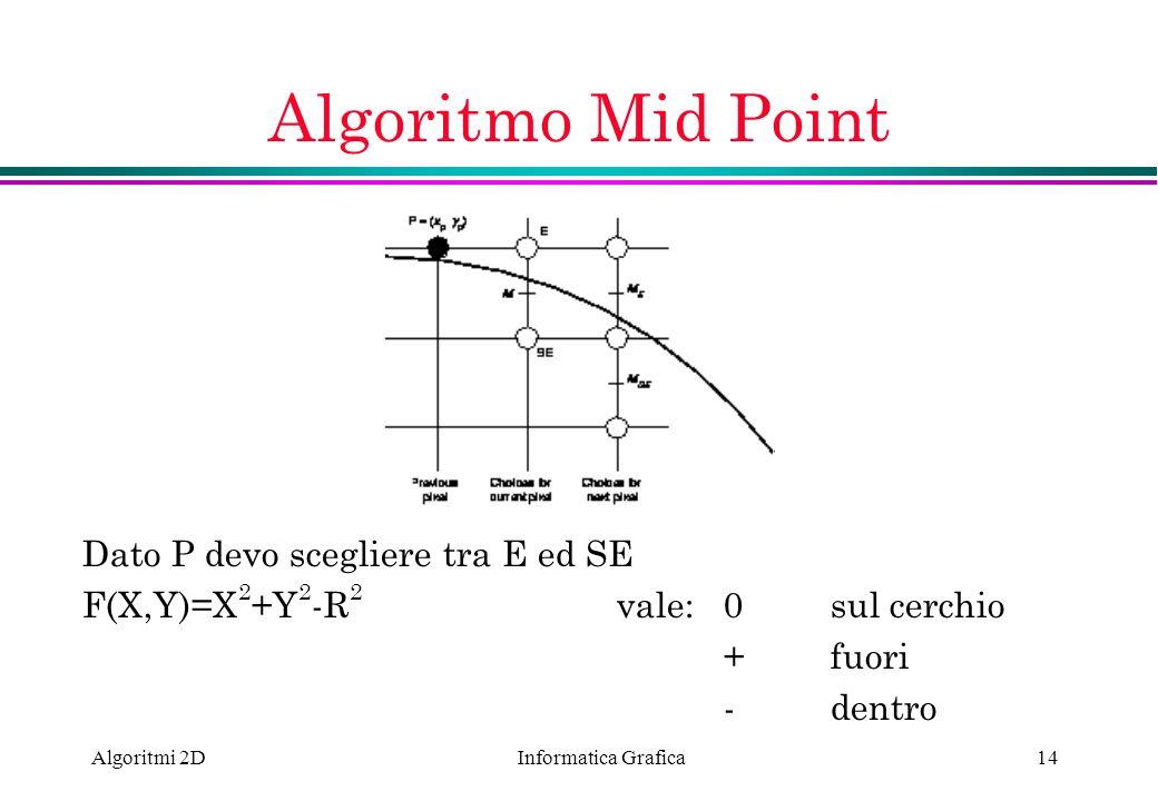 Algoritmo Mid Point Dato P devo scegliere tra E ed SE