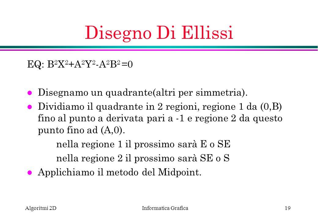 Disegno Di Ellissi EQ: B2X2+A2Y2-A2B2 =0
