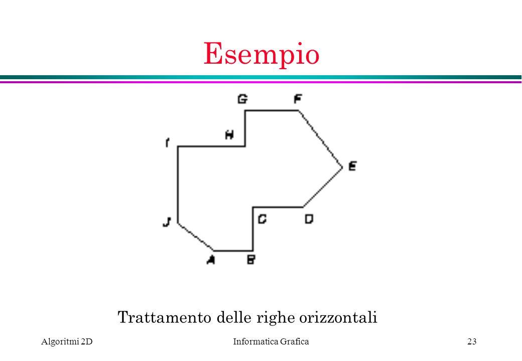Esempio Trattamento delle righe orizzontali Algoritmi 2D