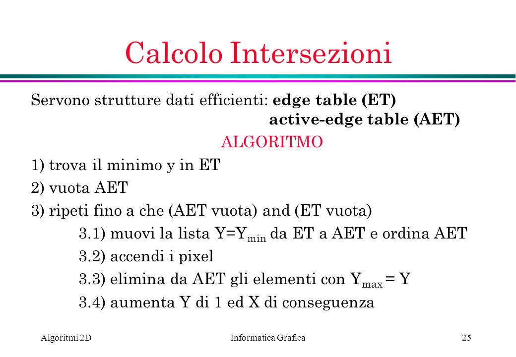 Calcolo IntersezioniServono strutture dati efficienti: edge table (ET) active-edge table (AET)