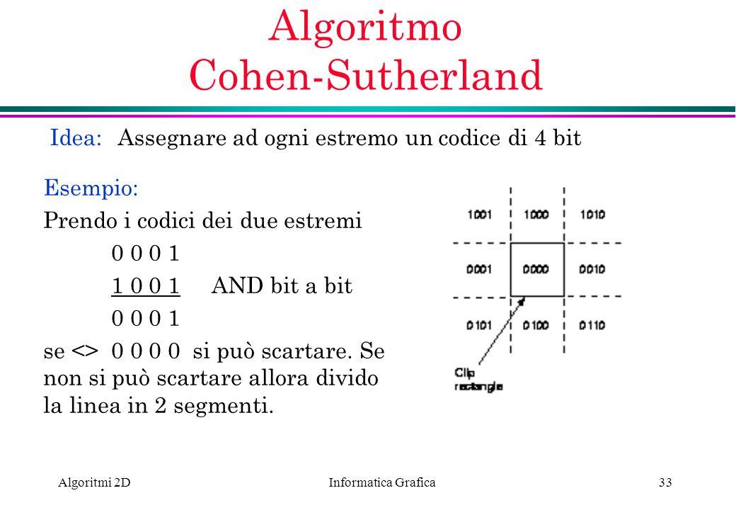 Algoritmo Cohen-Sutherland