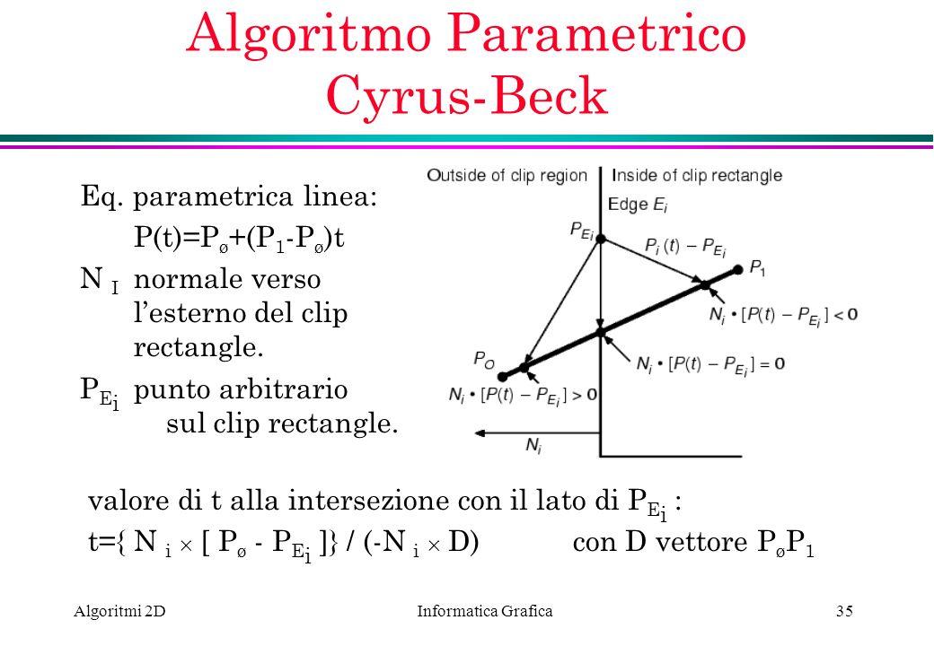 Algoritmo Parametrico Cyrus-Beck