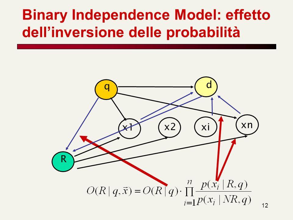 Binary Independence Model: effetto dell'inversione delle probabilità