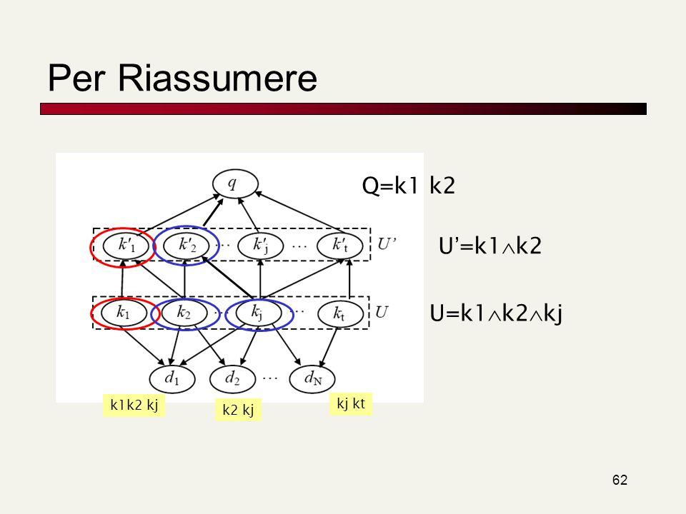 Per Riassumere Q=k1 k2 U'=k1k2 U=k1k2kj k1k2 kj kj kt k2 kj