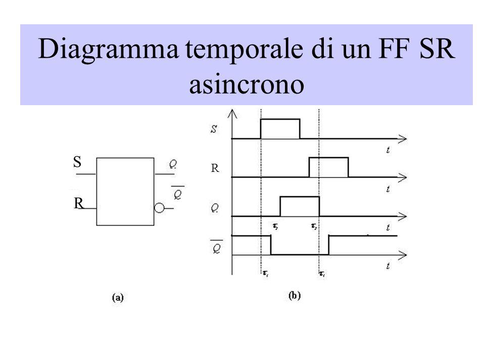 Diagramma temporale di un FF SR asincrono