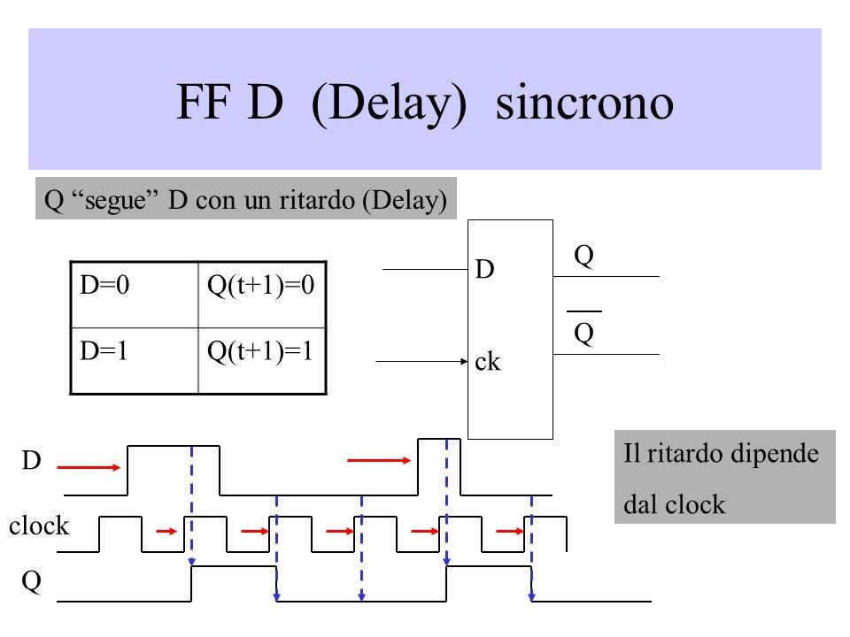 FF D (Delay) sincrono Q segue D con un ritardo (Delay) Q D D=0