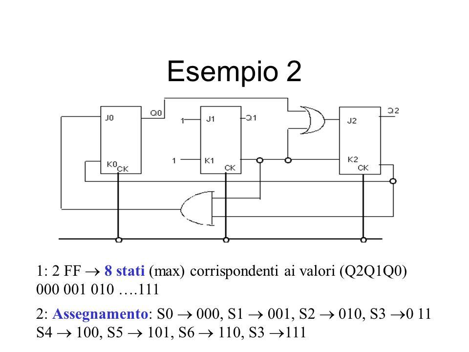 Esempio 2 1: 2 FF  8 stati (max) corrispondenti ai valori (Q2Q1Q0)