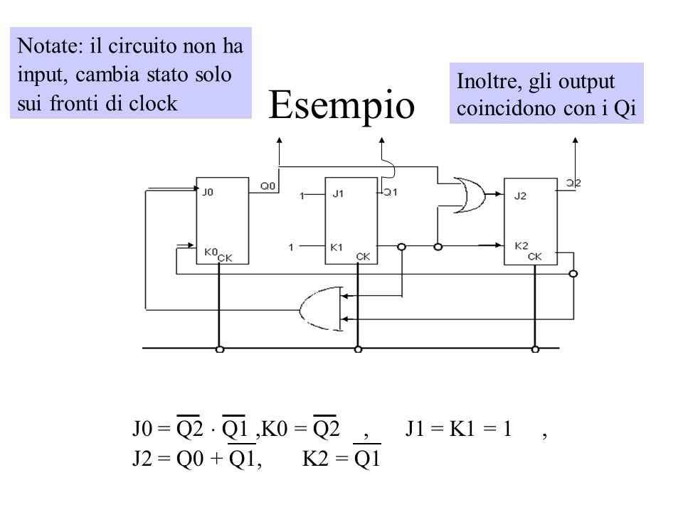 Esempio Notate: il circuito non ha input, cambia stato solo