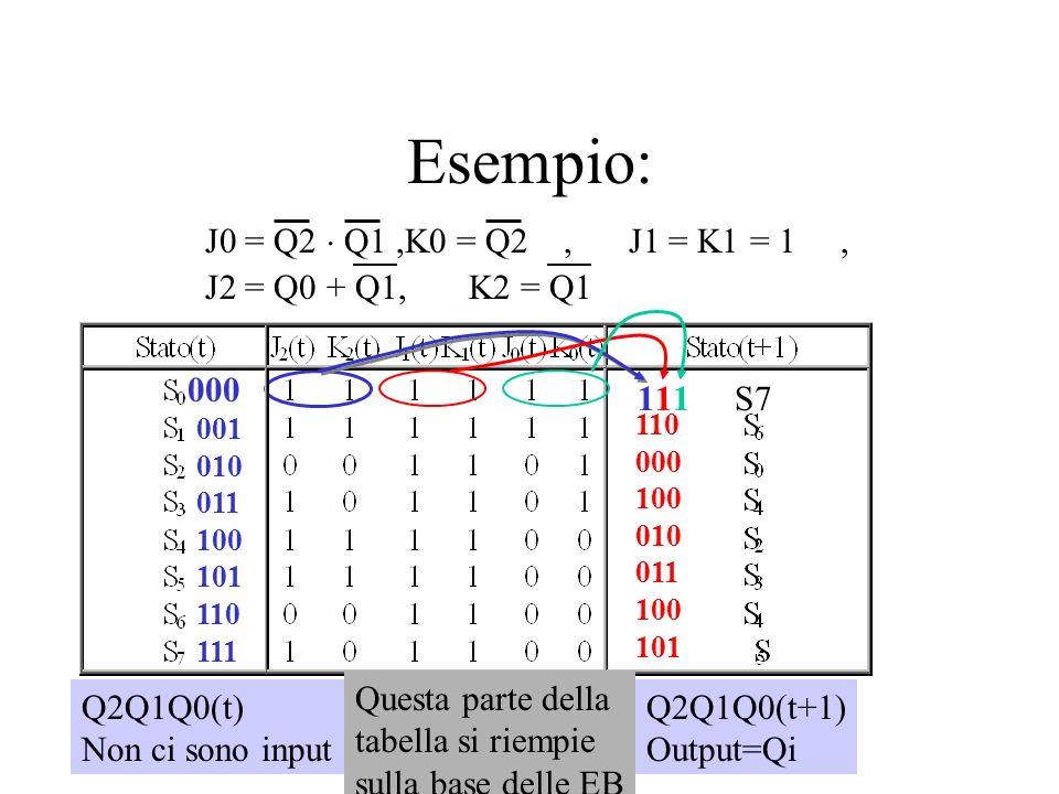 Esempio: J0 = Q2  Q1 ,K0 = Q2 , J1 = K1 = 1 , J2 = Q0 + Q1, K2 = Q1