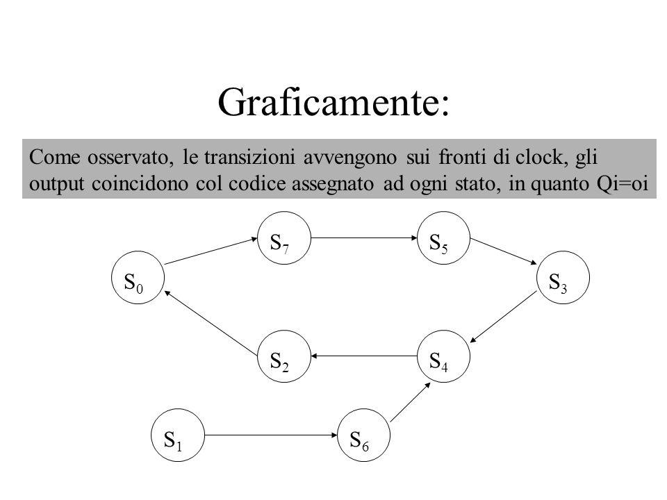 Graficamente:Come osservato, le transizioni avvengono sui fronti di clock, gli.