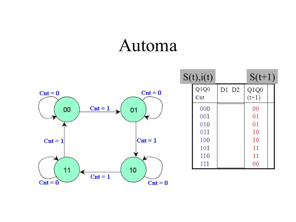 Automa S(t),i(t) S(t+1) D1 D2 Q1Q0(t+1) 000 001 010 011 100 101 110