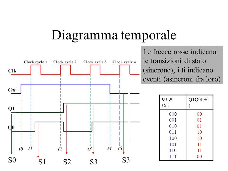 Diagramma temporale Le frecce rosse indicano le transizioni di stato