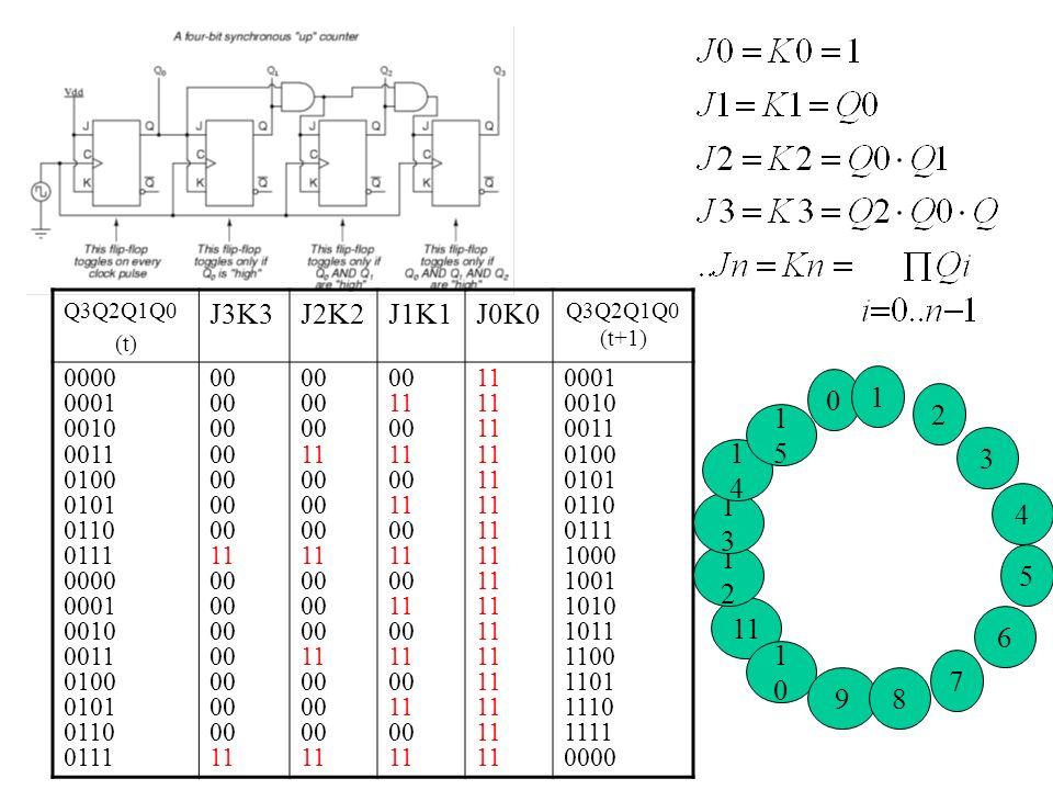 Q3Q2Q1Q0 (t) J3K3. J2K2. J1K1. J0K0. Q3Q2Q1Q0 (t+1) 0000. 0001. 0010. 0011. 0100. 0101. 0110.