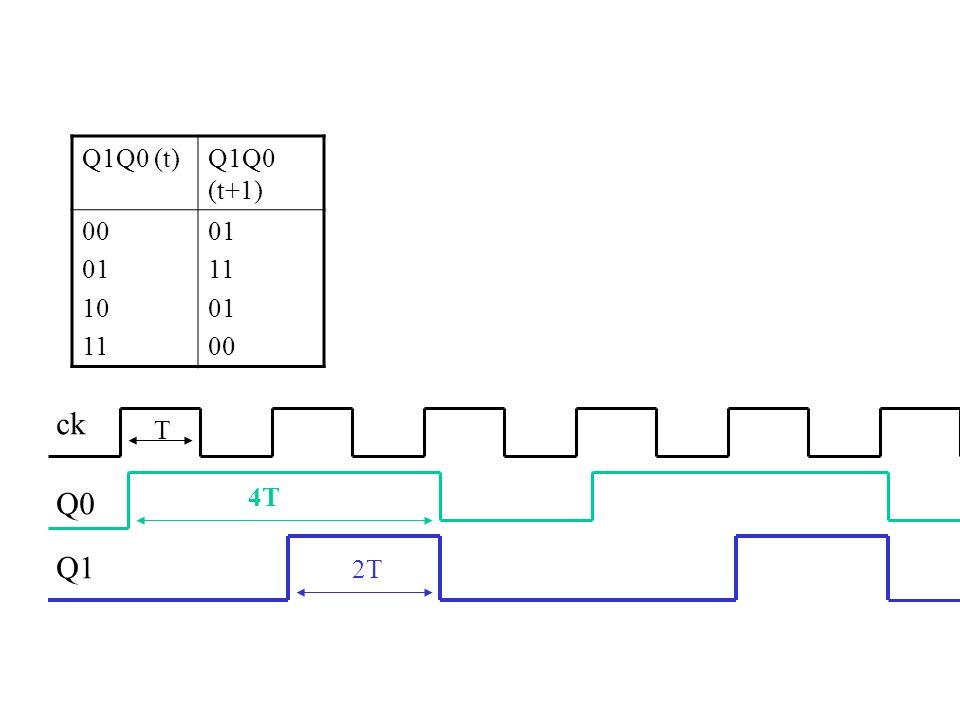 Q1Q0 (t) Q1Q0 (t+1) 00 01 10 11 ck T Q0 4T Q1 2T