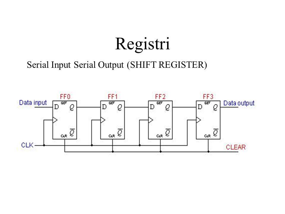 Registri Serial Input Serial Output (SHIFT REGISTER)