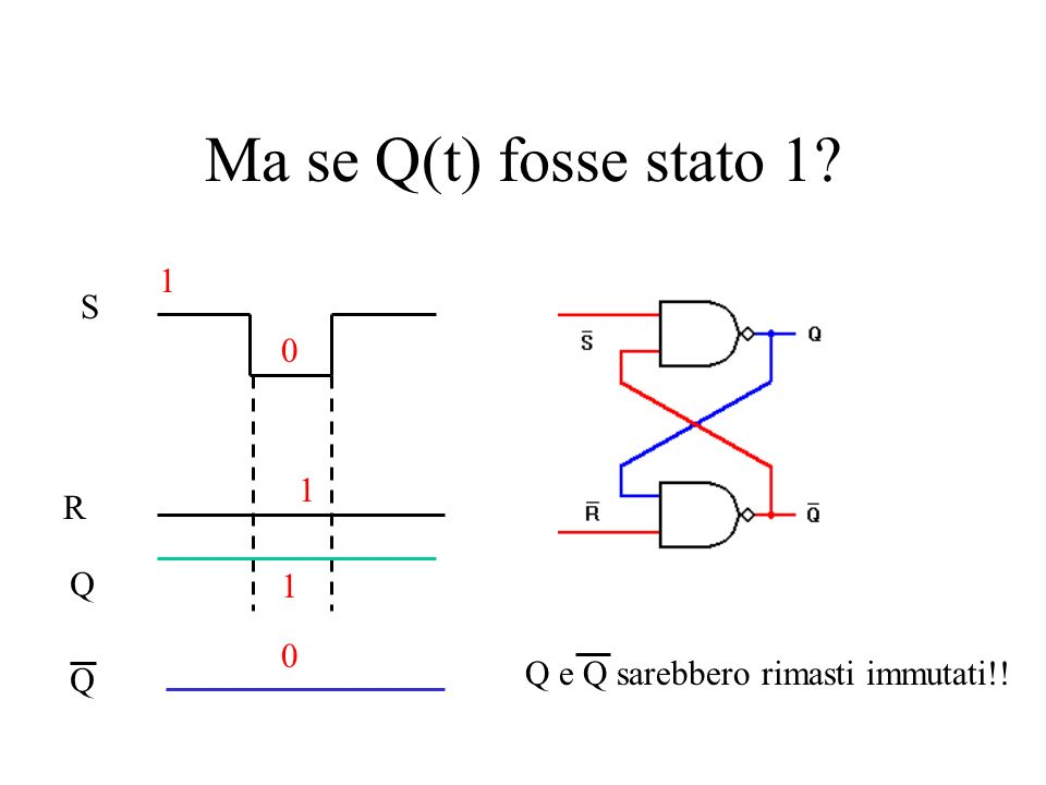 Ma se Q(t) fosse stato 1 1 S 1 R Q 1